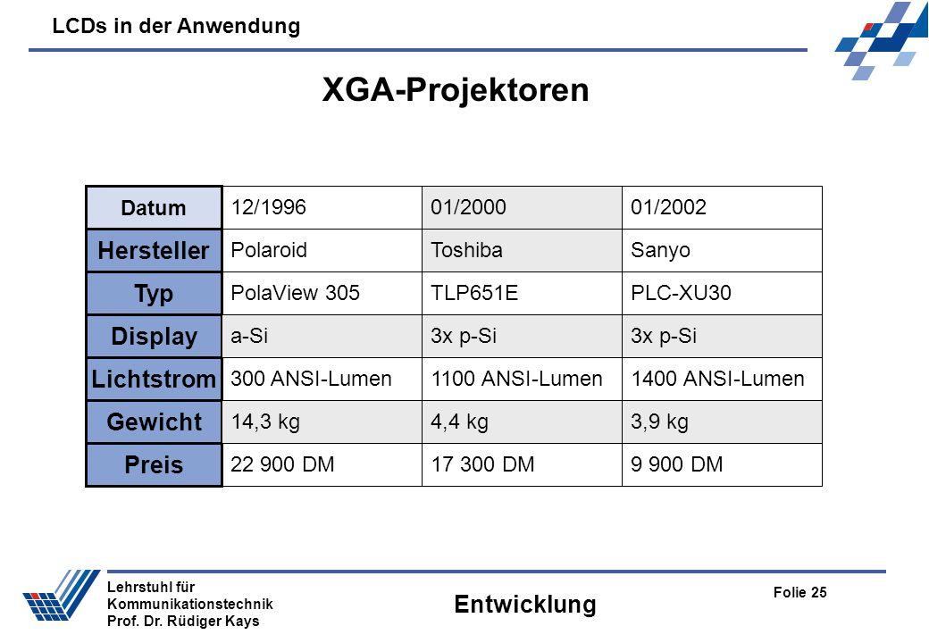LCDs in der Anwendung Folie 25 Lehrstuhl für Kommunikationstechnik Prof. Dr. Rüdiger Kays Entwicklung Datum 12/199601/2000 Hersteller 01/2002 Polaroid
