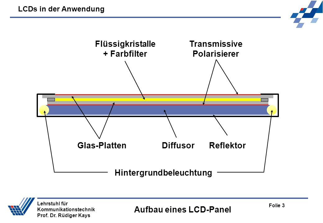 LCDs in der Anwendung Folie 3 Lehrstuhl für Kommunikationstechnik Prof. Dr. Rüdiger Kays Aufbau eines LCD-Panel Glas-Platten Flüssigkristalle + Farbfi