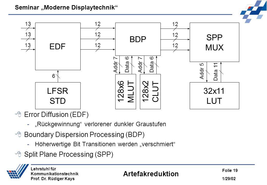 Seminar Moderne Displaytechnik 1/29/02 Folie 19 Lehrstuhl für Kommunikationstechnik Prof. Dr. Rüdiger Kays Artefakreduktion Error Diffusion (EDF) -Rüc