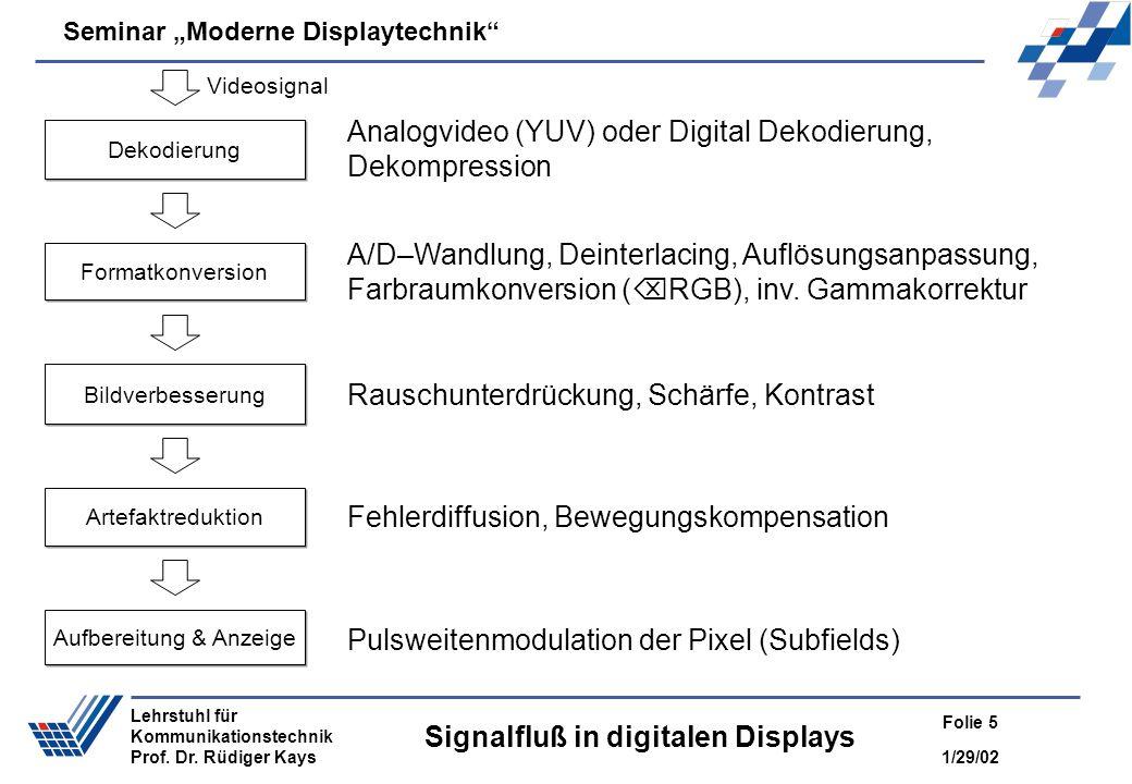 Seminar Moderne Displaytechnik 1/29/02 Folie 5 Lehrstuhl für Kommunikationstechnik Prof. Dr. Rüdiger Kays Signalfluß in digitalen Displays Dekodierung
