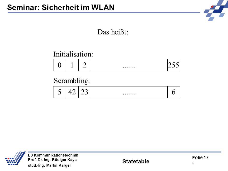 Seminar: Sicherheit im WLAN * Folie 16 LS Kommunikationstechnik Prof. Dr.-Ing. Rüdiger Kays stud.-Ing. Martin Karger Key Scheduling Algorithm KSA(K) I