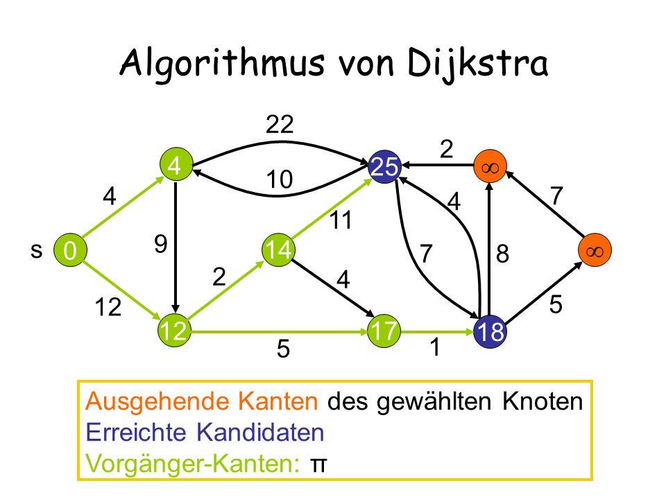 12 25 Algorithmus von Dijkstra 14 17 18 4 12 22 10 2 11 9 5 4 7 4 2 7 8 5 s 0 4 Ausgehende Kanten des gewählten Knoten Erreichte Kandidaten Vorgänger-Kanten: π 1
