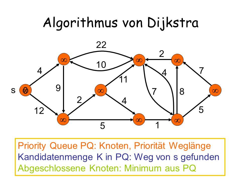 0 Algorithmus von Dijkstra 4 12 22 10 2 11 9 5 4 7 4 2 7 8 5 s Priority Queue PQ: Knoten, Priorität Weglänge Kandidatenmenge K in PQ: Weg von s gefunden Abgeschlossene Knoten: Minimum aus PQ 1
