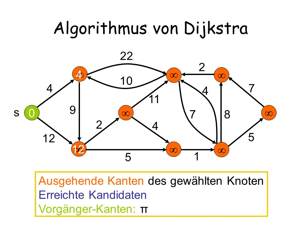 Algorithmus von Dijkstra 4 12 22 10 2 11 9 5 4 7 4 2 7 8 5 s 0 4 Ausgehende Kanten des gewählten Knoten Erreichte Kandidaten Vorgänger-Kanten: π 12 26 1