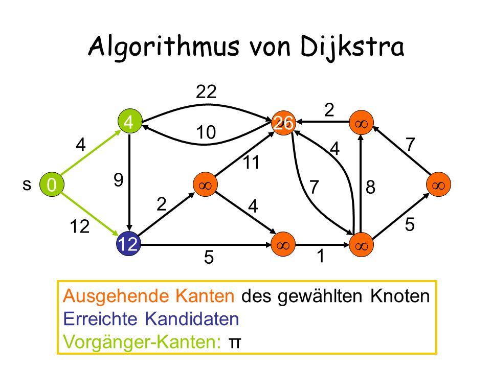 12 26 Algorithmus von Dijkstra 4 12 22 10 2 11 9 5 4 7 4 2 7 8 5 s 0 4 Ausgehende Kanten des gewählten Knoten Erreichte Kandidaten Vorgänger-Kanten: π 1