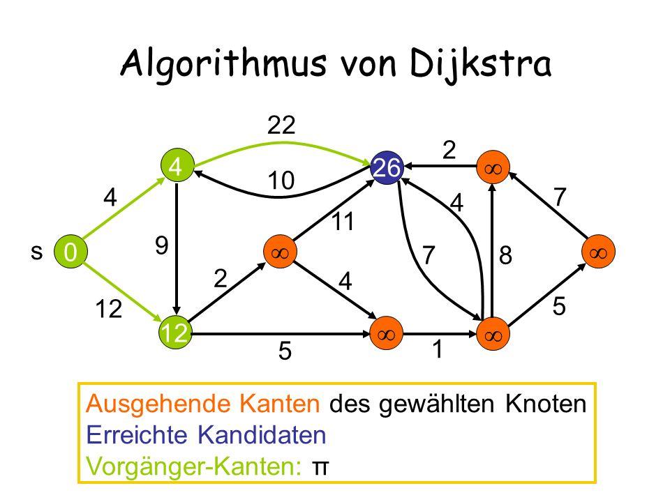 12 26 Algorithmus von Dijkstra 14 17 4 12 22 10 2 11 9 5 4 7 4 2 7 8 5 s 0 4 Ausgehende Kanten des gewählten Knoten Erreichte Kandidaten Vorgänger-Kanten: π 1