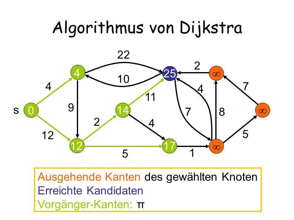 12 25 Algorithmus von Dijkstra 14 17 4 12 22 10 2 11 9 5 4 7 4 2 7 8 5 s 0 4 Ausgehende Kanten des gewählten Knoten Erreichte Kandidaten Vorgänger-Kanten: π 1