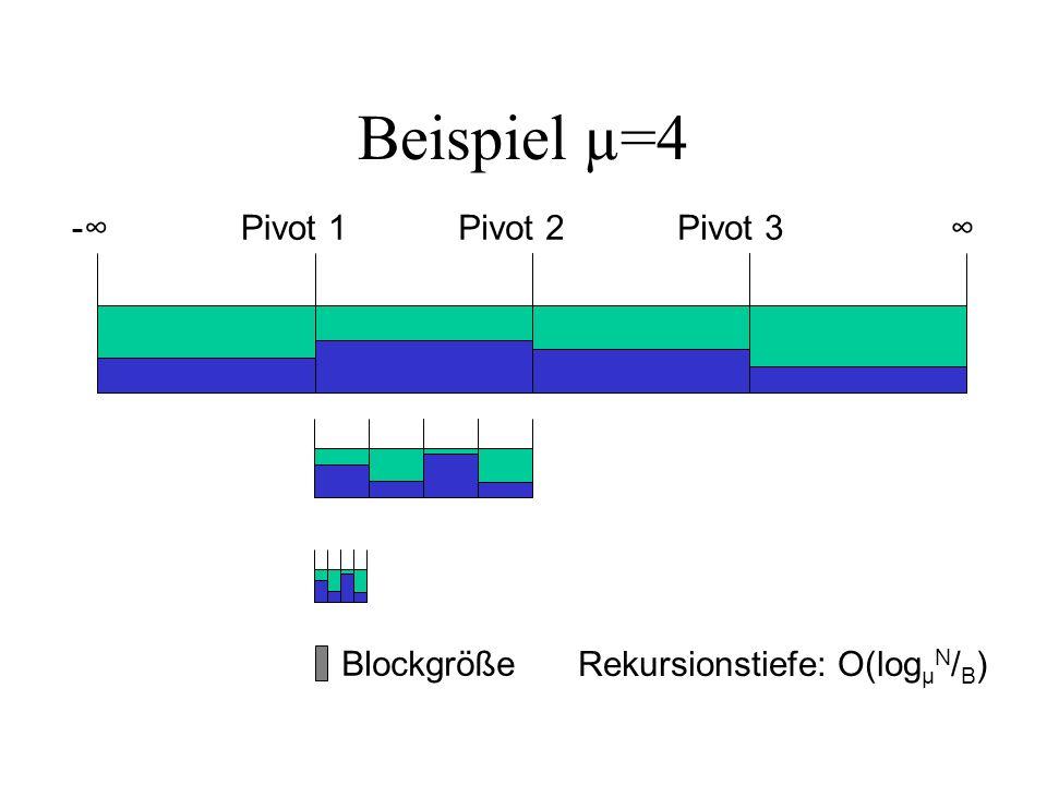 Beispiel µ=4 Pivot 1Pivot 2Pivot 3- Blockgröße Rekursionstiefe: O(log µ N / B )