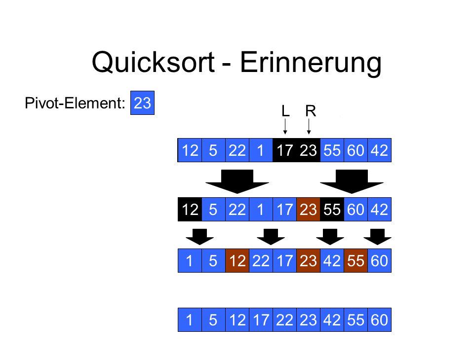 Quicksort - Erinnerung 12 Pivot-Element: 42231601755225 RL 23 125 L 4212 523160175522425 RL 12523160175522422322 12523160175522422223 L 221 L 160 1252