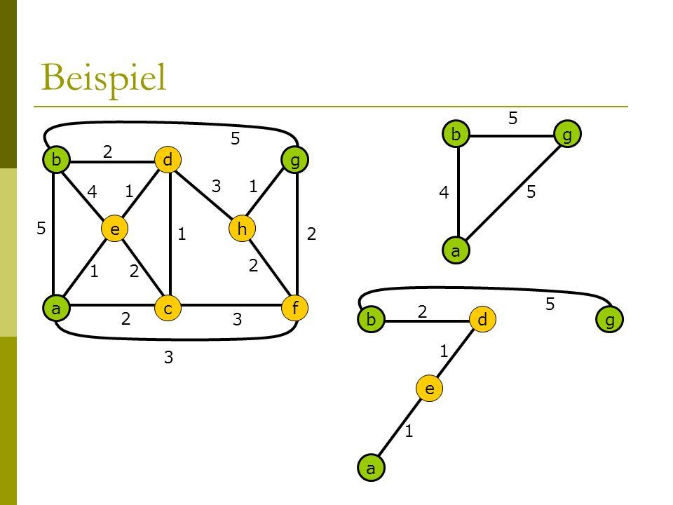 5 Beispiel g a cf eh b d 2 5 1 1 2 3 3 1 1 2 2 2 4 5 a bg 4 5 5 a e b d 2 1 1 3 g