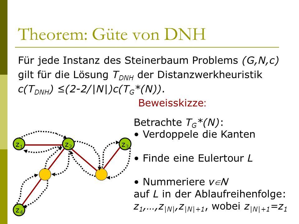 Theorem: Güte von DNH Für jede Instanz des Steinerbaum Problems (G,N,c) gilt für die Lösung T DNH der Distanzwerkheuristik c(T DNH ) (2-2/|N|)c(T G *(