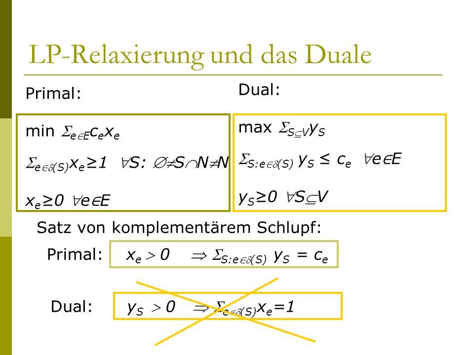 LP-Relaxierung und das Duale Primal: min e E c e x e e(S) x e 1 S: SNN x e 0 e E Satz von komplementärem Schlupf: Primal: x e 0 S:e(S) y S = c e Dual: