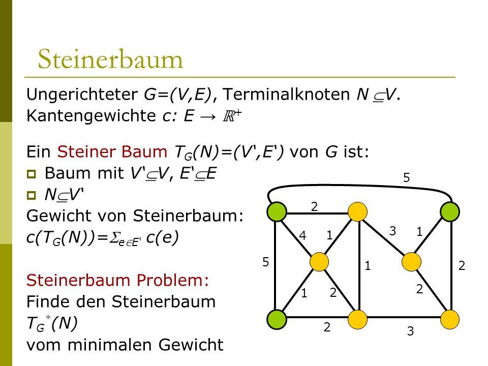 Steinerbaum Ungerichteter G=(V,E), Terminalknoten NV. Kantengewichte c: E + Ein Steiner Baum T G (N)=(V,E) von G ist: Baum mit VV, EE NV Gewicht von S