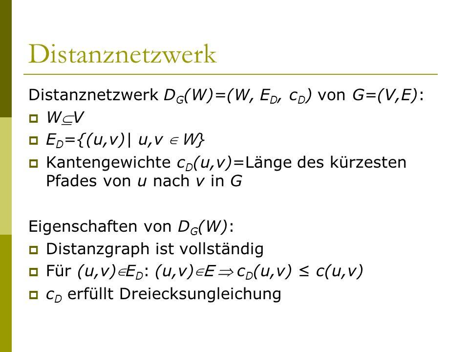 Distanznetzwerk Distanznetzwerk D G (W)=(W, E D, c D ) von G=(V,E): WV E D ={(u,v)| u,v W } Kantengewichte c D (u,v)=Länge des kürzesten Pfades von u