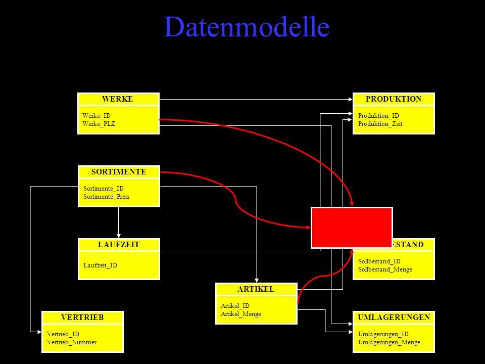 Datenmodelle WERKE Werke_ID Werke_PLZ UMLAGERUNGEN Umlagerungen_ID Umlagerungen_Menge SOLLBESTAND Sollbestand_ID Sollbestand_Menge ARTIKEL Artikel_ID