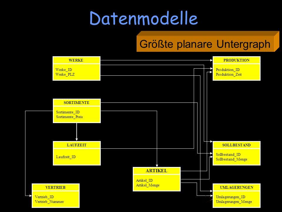 Planaritätstest : JA! Größte planare Untergraph Datenmodelle WERKE Werke_ID Werke_PLZ UMLAGERUNGEN Umlagerungen_ID Umlagerungen_Menge SOLLBESTAND Soll