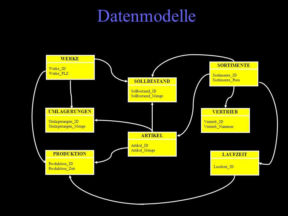 Datenmodelle WERKE Werke_ID Werke_PLZ SOLLBESTAND Sollbestand_ID Sollbestand_Menge ARTIKEL Artikel_ID Artikel_Menge LAUFZEIT Laufzeit_ID PRODUKTION Pr