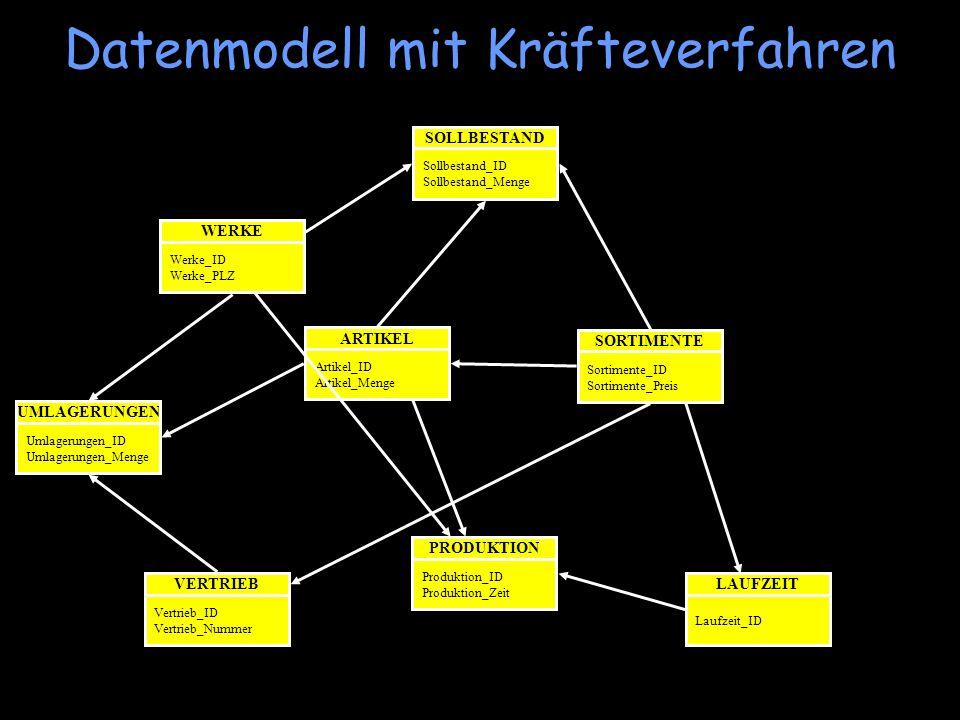 Datenmodell mit Kräfteverfahren WERKE Werke_ID Werke_PLZ UMLAGERUNGEN Umlagerungen_ID Umlagerungen_Menge SOLLBESTAND Sollbestand_ID Sollbestand_Menge
