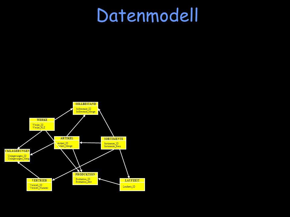 Datenmodell WERKE Werke_ID Werke_PLZ UMLAGERUNGEN Umlagerungen_ID Umlagerungen_Menge SOLLBESTAND Sollbestand_ID Sollbestand_Menge ARTIKEL Artikel_ID A