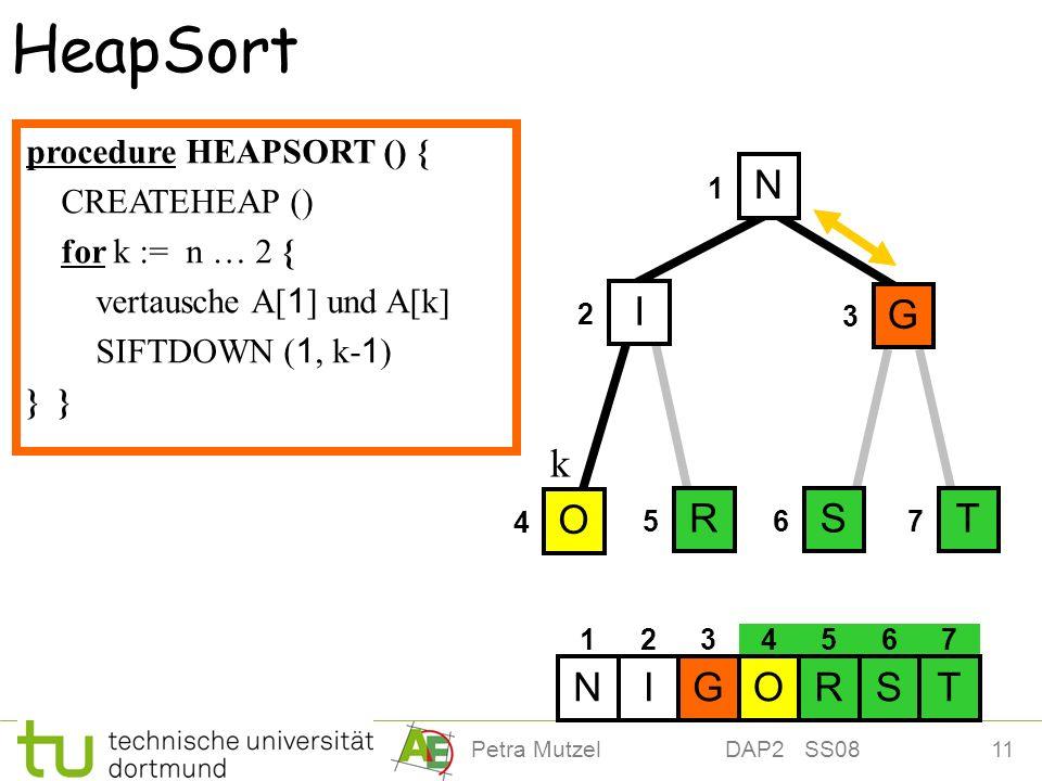 11Petra Mutzel DAP2 SS08 4 HeapSort 1 2 3 567 O I N G RST 1234567 OIRNGST k G O OG N G NG procedure HEAPSORT () { CREATEHEAP () for k := n … 2 { verta