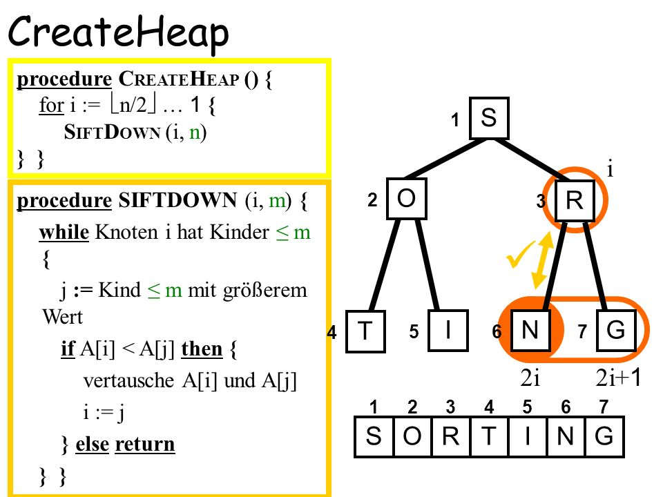 procedure SIFTDOWN (i, m) { while Knoten i hat Kinder m { j := Kind m mit größerem Wert if A[i] < A[j] then { vertausche A[i] und A[j] i := j } else r