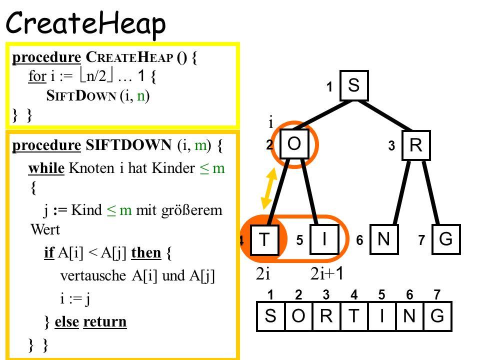 i 2i 2i+ 1 4 CreateHeap 1 2 3 567 S O R T ING 1234567 SOIRTNG procedure SIFTDOWN (i, m) { while Knoten i hat Kinder m { j := Kind m mit größerem Wert