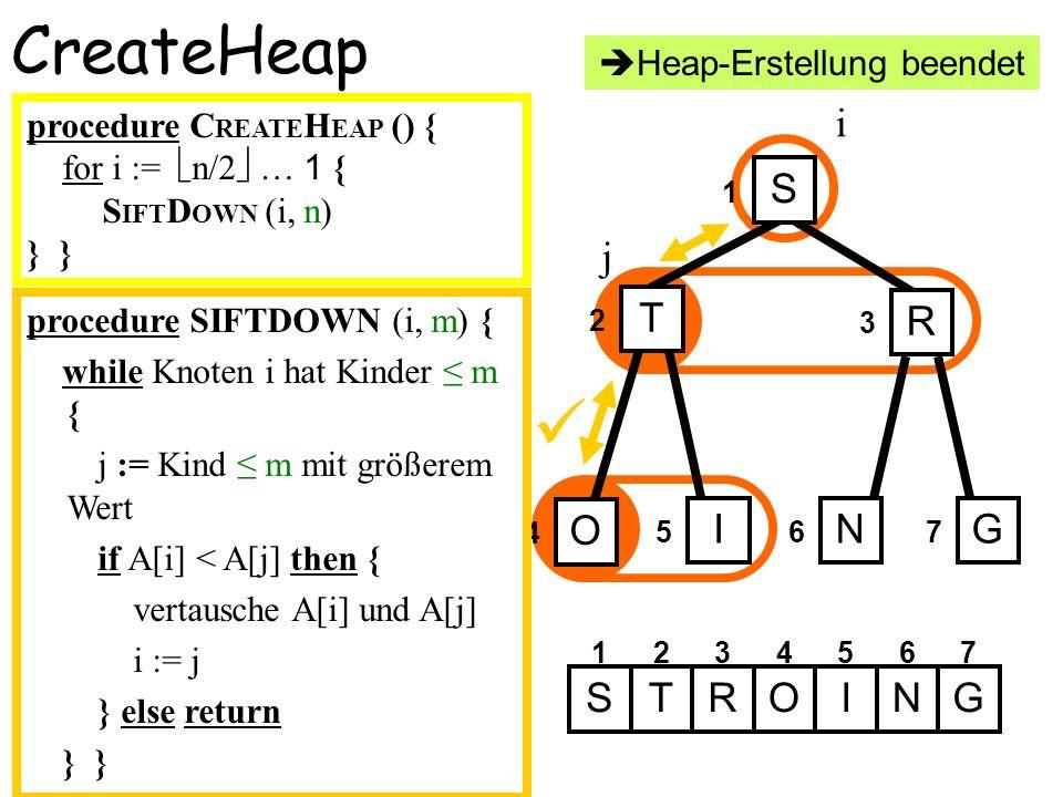 4 CreateHeap 1 2 3 567 S T R O ING i 1234567 STIRONG j procedure SIFTDOWN (i, m) { while Knoten i hat Kinder m { j := Kind m mit größerem Wert if A[i]