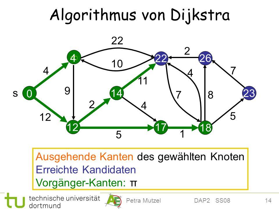 14Petra Mutzel DAP2 SS08 12 22 Algorithmus von Dijkstra 14 26 23 17 18 4 12 22 10 2 11 9 5 4 7 4 2 7 8 5 s 0 4 Ausgehende Kanten des gewählten Knoten