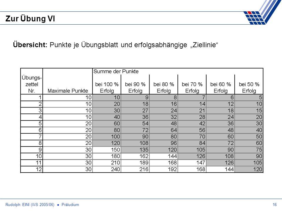 Rudolph: EINI (WS 2005/06) Präludium16 Zur Übung VI Übersicht: Punkte je Übungsblatt und erfolgsabhängige Ziellinie