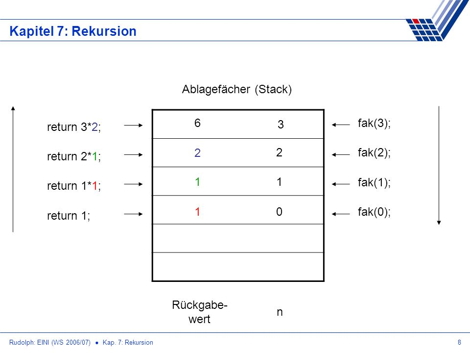 Rudolph: EINI (WS 2006/07) Kap. 7: Rekursion8 Kapitel 7: Rekursion 3 Ablagefächer (Stack) fak(3); 2fak(2); 1 fak(1); 0fak(0);1 return 1; 1 return 1*1;