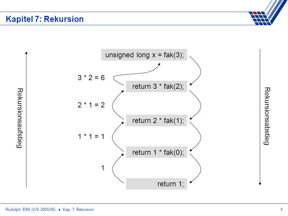Rudolph: EINI (WS 2005/06) Kap. 7: Rekursion5 Kapitel 7: Rekursion unsigned long x = fak(3); return 1; return 3 * fak(2);return 2 * fak(1);return 1 *