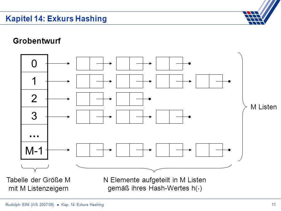 Rudolph: EINI (WS 2007/08) Kap. 14: Exkurs Hashing11 Kapitel 14: Exkurs Hashing Grobentwurf 0 1 2 3 … M-1 M Listen Tabelle der Größe M mit M Listenzei