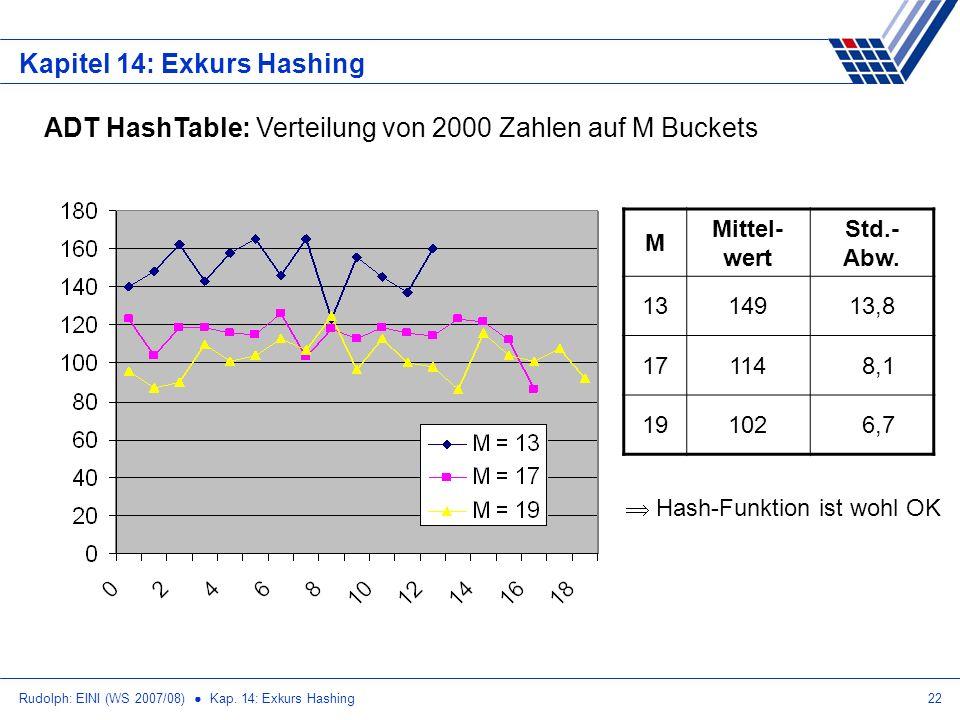 Rudolph: EINI (WS 2007/08) Kap. 14: Exkurs Hashing22 Kapitel 14: Exkurs Hashing ADT HashTable: Verteilung von 2000 Zahlen auf M Buckets M Mittel- wert