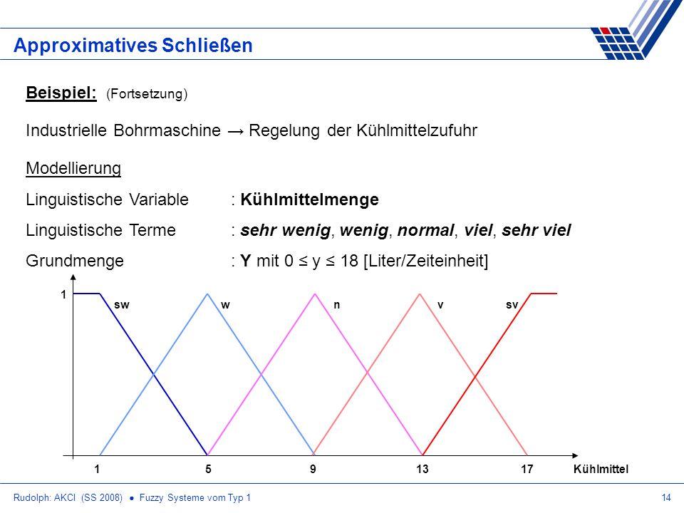 Rudolph: AKCI (SS 2008) Fuzzy Systeme vom Typ 114 Approximatives Schließen Beispiel: (Fortsetzung) Industrielle Bohrmaschine Regelung der Kühlmittelzufuhr Modellierung Linguistische Variable: Kühlmittelmenge Linguistische Terme: sehr wenig, wenig, normal, viel, sehr viel Grundmenge: Y mit 0 y 18 [Liter/Zeiteinheit] 19513 17Kühlmittel swwnvsv 1