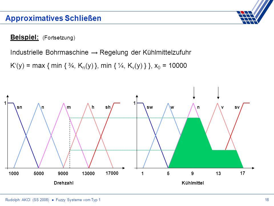 Rudolph: AKCI (SS 2008) Fuzzy Systeme vom Typ 118 Approximatives Schließen Beispiel: (Fortsetzung) Industrielle Bohrmaschine Regelung der Kühlmittelzufuhr K(y) = max { min { ¾, K n (y) }, min { ¼, K v (y) } }, x 0 = 10000 10009000500013000 17000 Drehzahl snnmhsh 1 19513 17 Kühlmittel swwnvsv 1