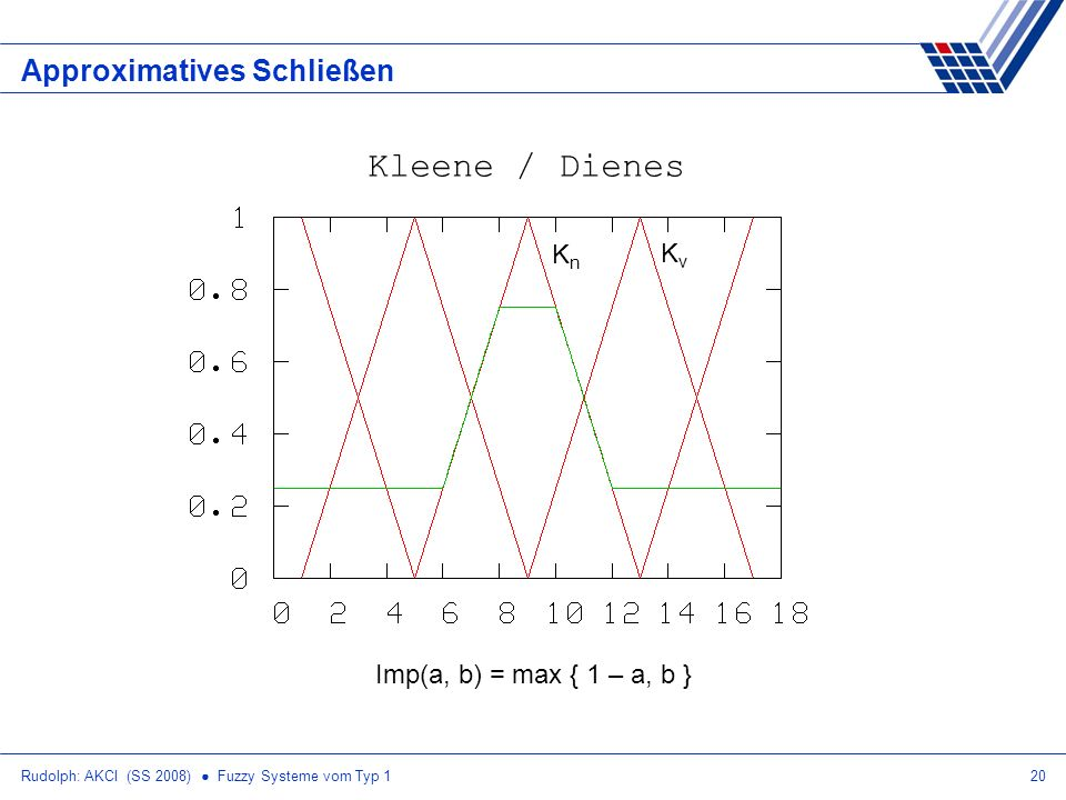 Rudolph: AKCI (SS 2008) Fuzzy Systeme vom Typ 120 Approximatives Schließen Imp(a, b) = max { 1 – a, b } Kleene / Dienes KnKn KvKv