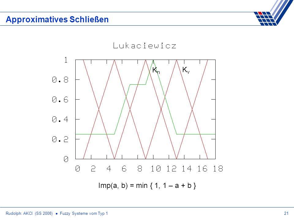 Rudolph: AKCI (SS 2008) Fuzzy Systeme vom Typ 121 Approximatives Schließen Imp(a, b) = min { 1, 1 – a + b } KvKv KnKn