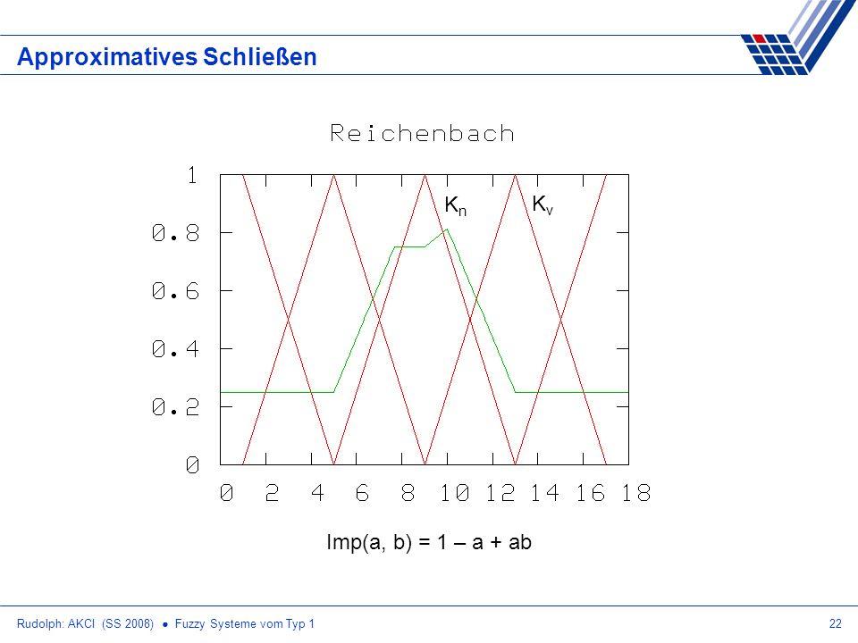 Rudolph: AKCI (SS 2008) Fuzzy Systeme vom Typ 122 Approximatives Schließen Imp(a, b) = 1 – a + ab KnKn KvKv