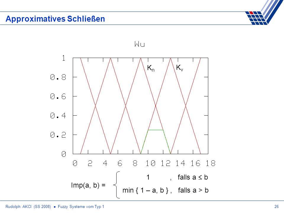 Rudolph: AKCI (SS 2008) Fuzzy Systeme vom Typ 126 Approximatives Schließen Imp(a, b) = 1, falls a b min { 1 – a, b }, falls a > b KnKn KvKv