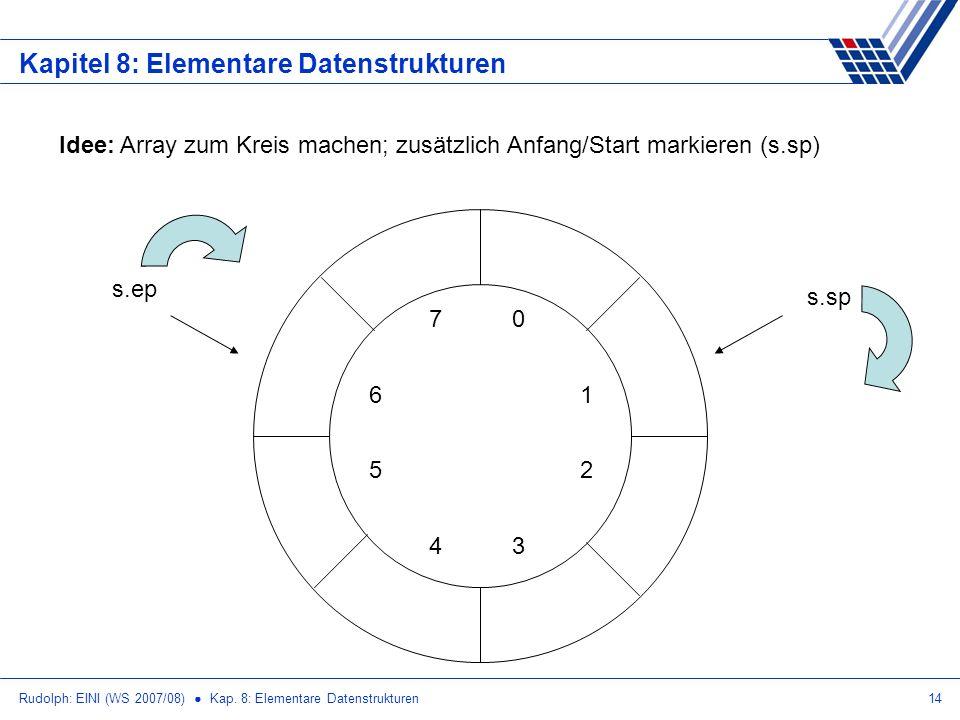 Rudolph: EINI (WS 2007/08) Kap. 8: Elementare Datenstrukturen14 Kapitel 8: Elementare Datenstrukturen Idee: Array zum Kreis machen; zusätzlich Anfang/