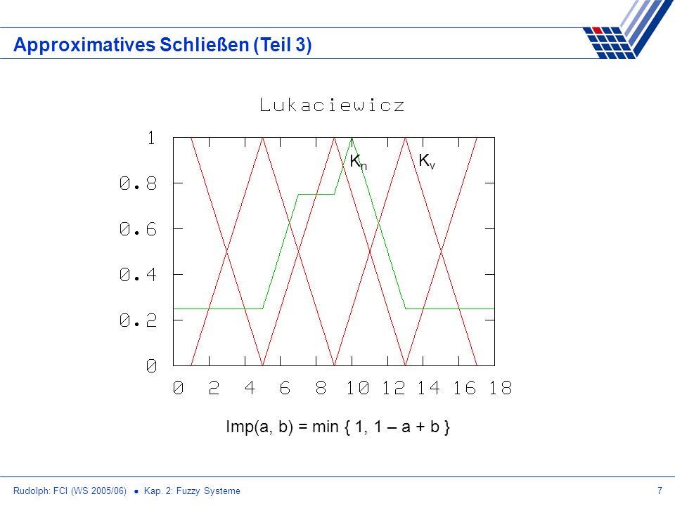 Rudolph: FCI (WS 2005/06) Kap. 2: Fuzzy Systeme7 Approximatives Schließen (Teil 3) Imp(a, b) = min { 1, 1 – a + b } KvKv KnKn