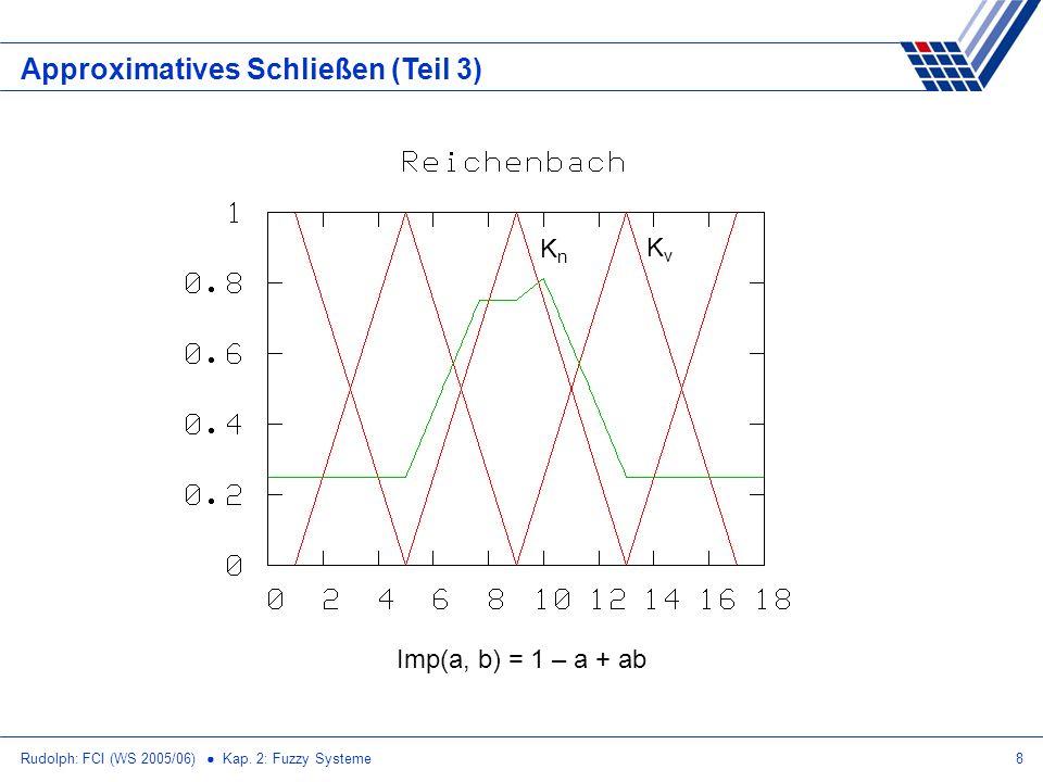Rudolph: FCI (WS 2005/06) Kap. 2: Fuzzy Systeme8 Approximatives Schließen (Teil 3) Imp(a, b) = 1 – a + ab KnKn KvKv