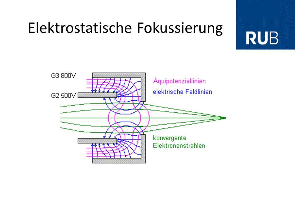 Elektrostatische Ablenkung