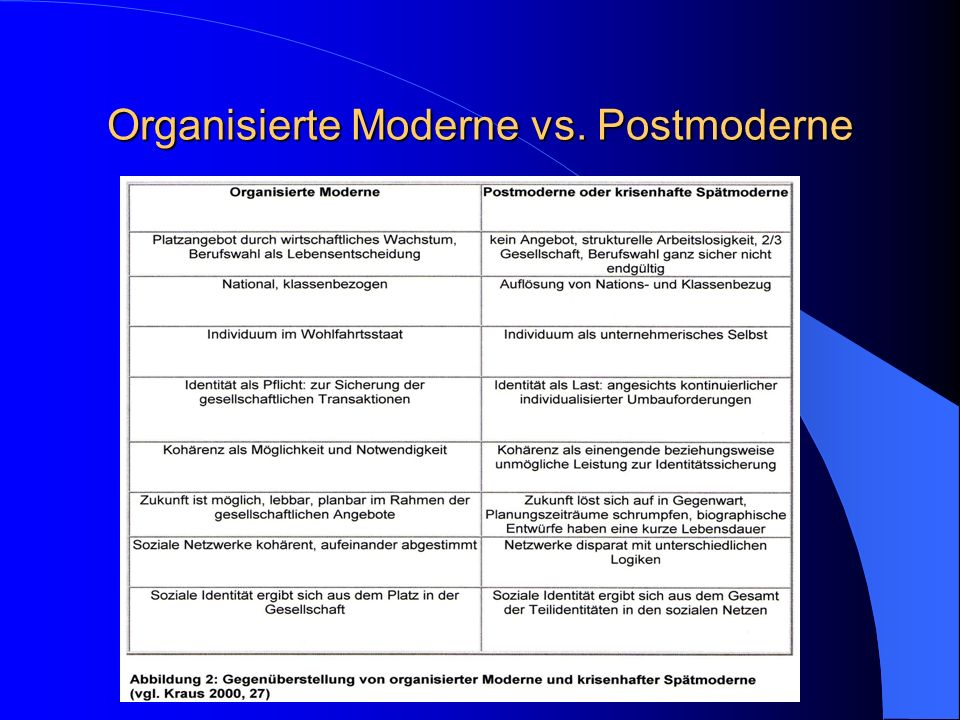 1. Theoretische Begründung Identitätsproblem in moderner Gesellschaft durch fehlende Normalbiografie (Orientierungslosigkeit) moderne Welt = Freiheit
