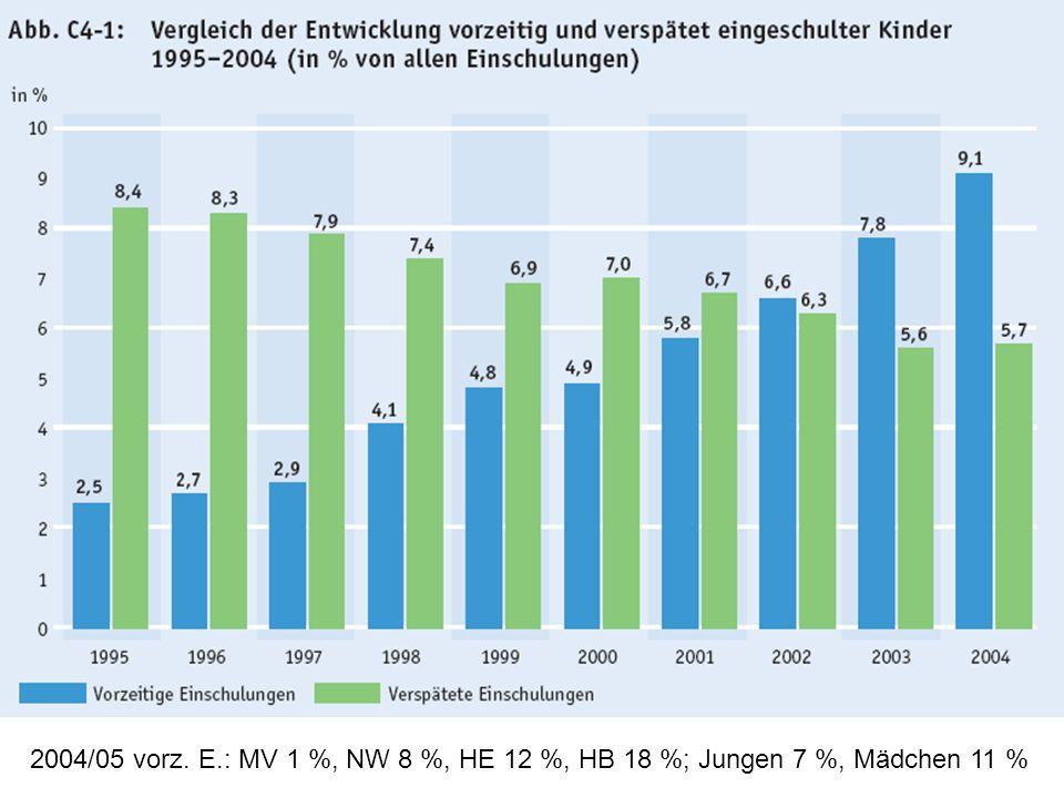 2004/05 vorz. E.: MV 1 %, NW 8 %, HE 12 %, HB 18 %; Jungen 7 %, Mädchen 11 %