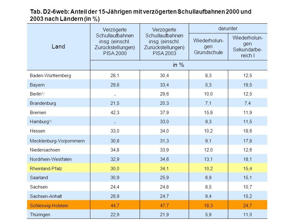 Tab. D2-6web: Anteil der 15-Jährigen mit verzögerten Schullaufbahnen 2000 und 2003 nach Ländern (in %) Land Verzögerte Schullaufbahnen insg. (einschl.