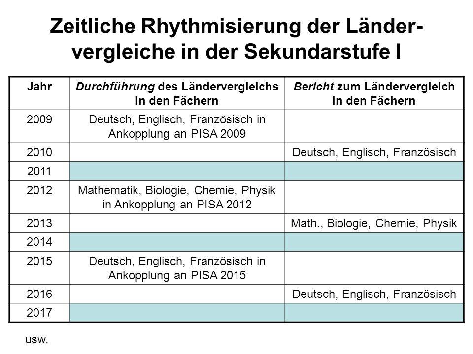 Zeitliche Rhythmisierung der Länder- vergleiche in der Sekundarstufe I JahrDurchführung des Ländervergleichs in den Fächern Bericht zum Ländervergleic