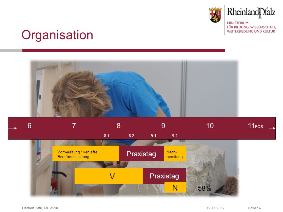 Folie 14Herbert Petri, MBWWK19.11.2012 Organisation Praxistag Vorbereitung / vertiefte Berufsorientierung Nach- bereitung 8.1 8.2 9.19.2 Praxistag V N