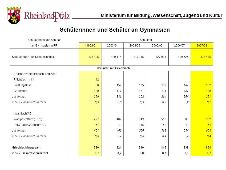 Ministerium für Bildung, Wissenschaft, Jugend und Kultur 6,8 %5,3 % 8,5 % 7.723 523 16.764 1.428