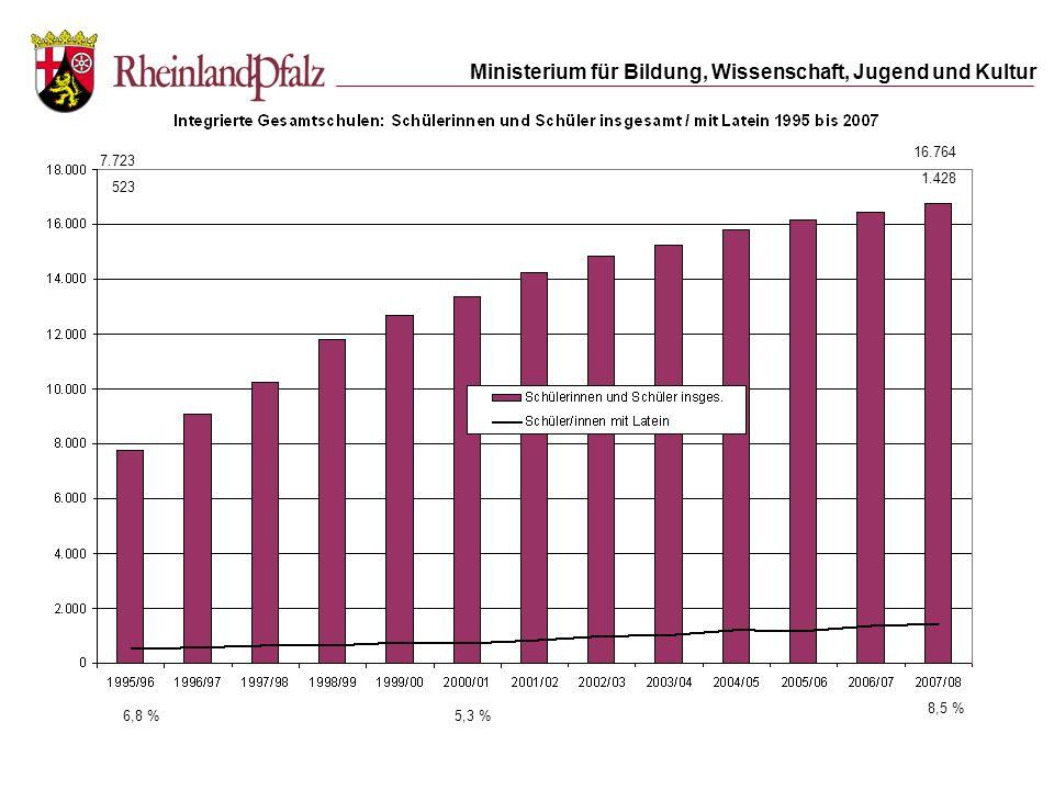 Ministerium für Bildung, Wissenschaft, Jugend und Kultur Quelle: Mainzer BILD-Zeitung 10.04.2008